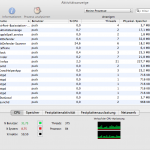 BitDefender Antivirus for Mac - Aktivitätsanzeige